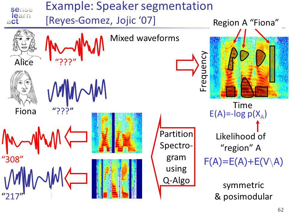 Example: Speaker segmentation [Reyes-Gomez, Jojic '07]